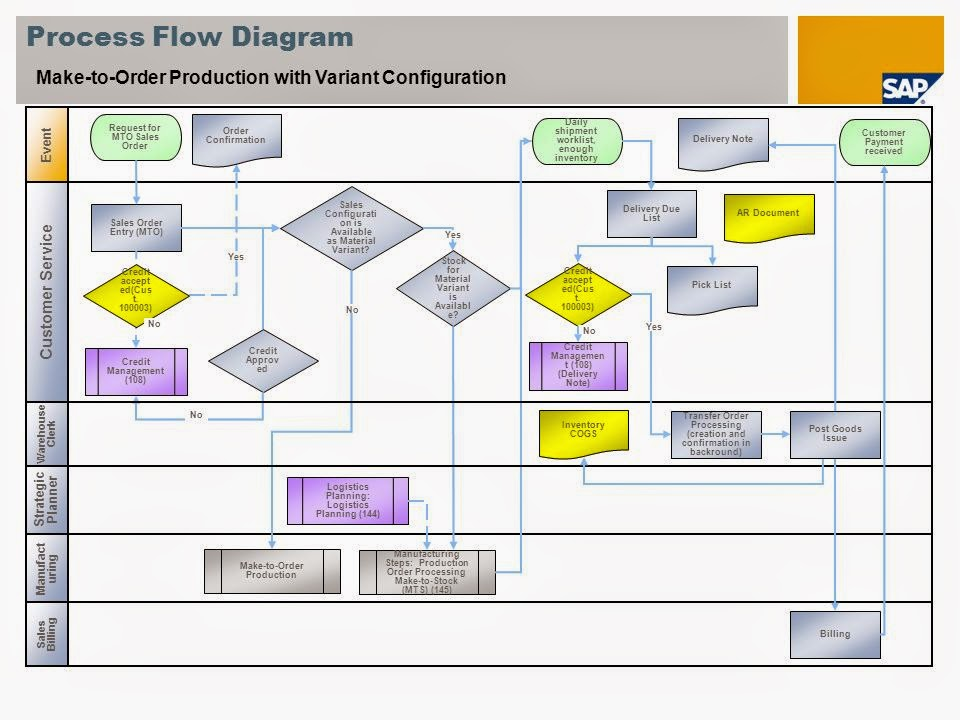 MAKE TO ORDER PROCESS IN SAP EBOOK
