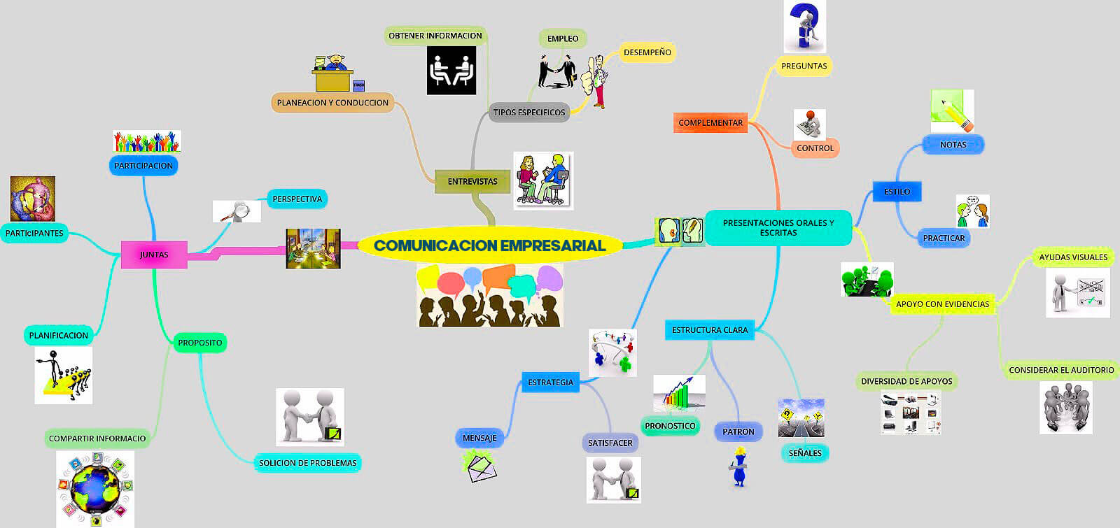 mapa mental comunicación empresarial