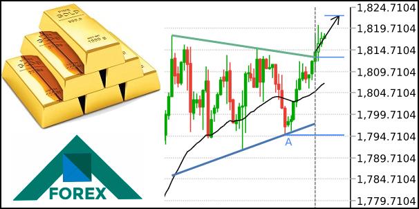 تحليل الذهب مابين مستويات 1824-1794 على المدى القصير