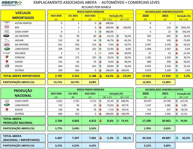ABEIFA: Venda das associadas sofre queda de 14,4% em agosto