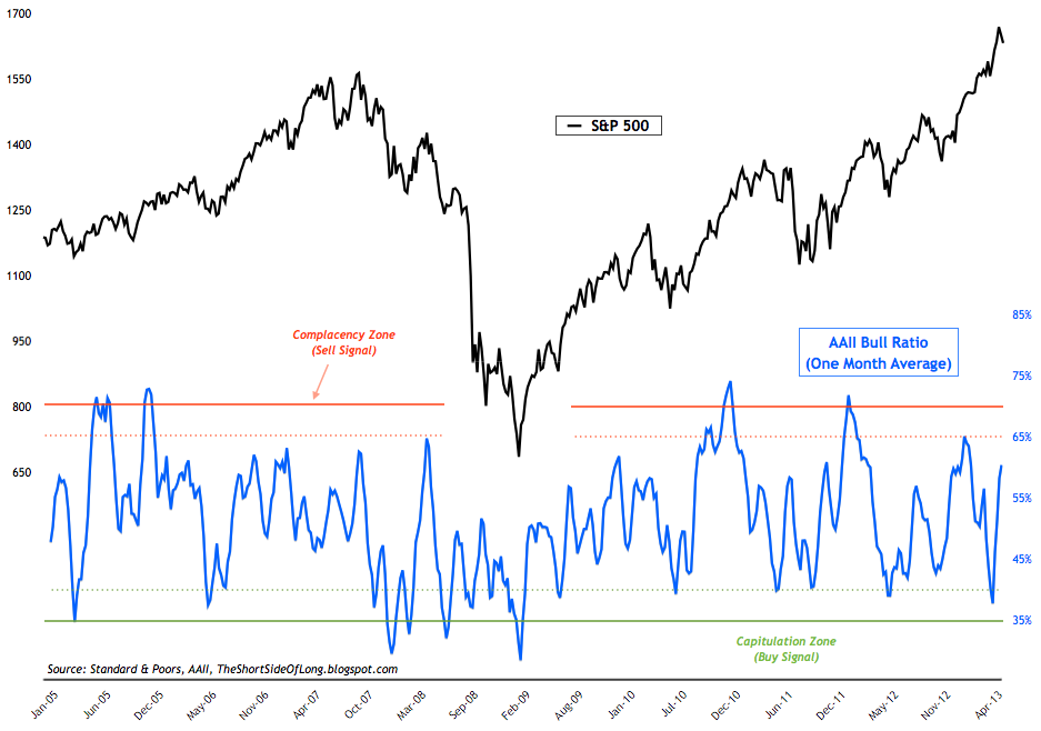 Sentiment Survey Updates On Stocks, Bonds, Commodities
