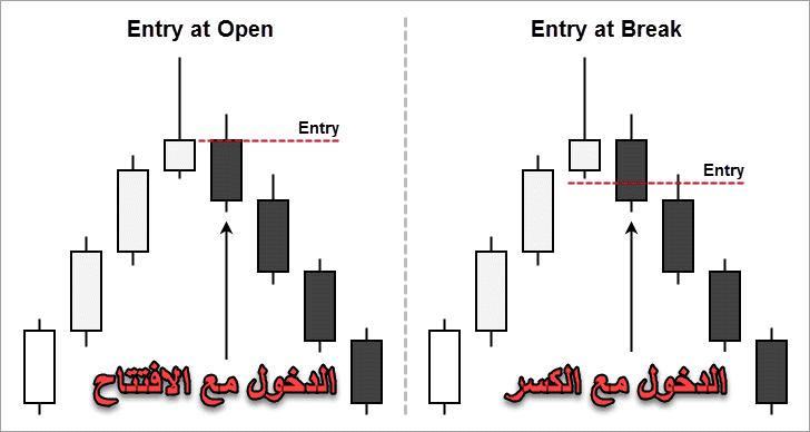 شرح التداول علي شموع البن بار