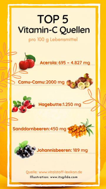 vitamin C Zitrone paprika camu camu sanddornbeeren acerola schwarze johannisbeeren VitaminC Gehalt hoch hohen mg