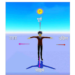 Disha pata karne ke tarike(Ways to find direction)