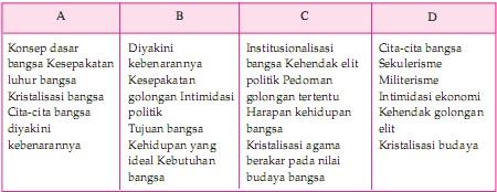 kali ini Defifa akan memberikan gosip perihal Soal UAS PKn Kelas  Soal UAS PKn Kelas 8 Sekolah Menengah Pertama Semester 1 (Ganjil)
