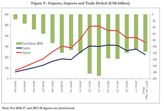 image of Economic survey 2018 - exports, imports and trade deficit
