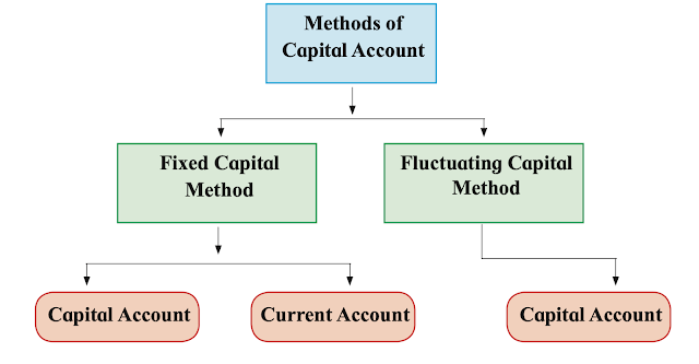 Methods of Capital Accounts
