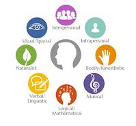 Pengertian Multiple Intelligences, Prinsip, Faktor Pendukung, dan Jenisnya