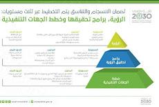 بوابة التوظيف الإلكتروني - مكتب تحقيق الرؤية - وزارة الطاقة والصناعة والثروةالمعدنية