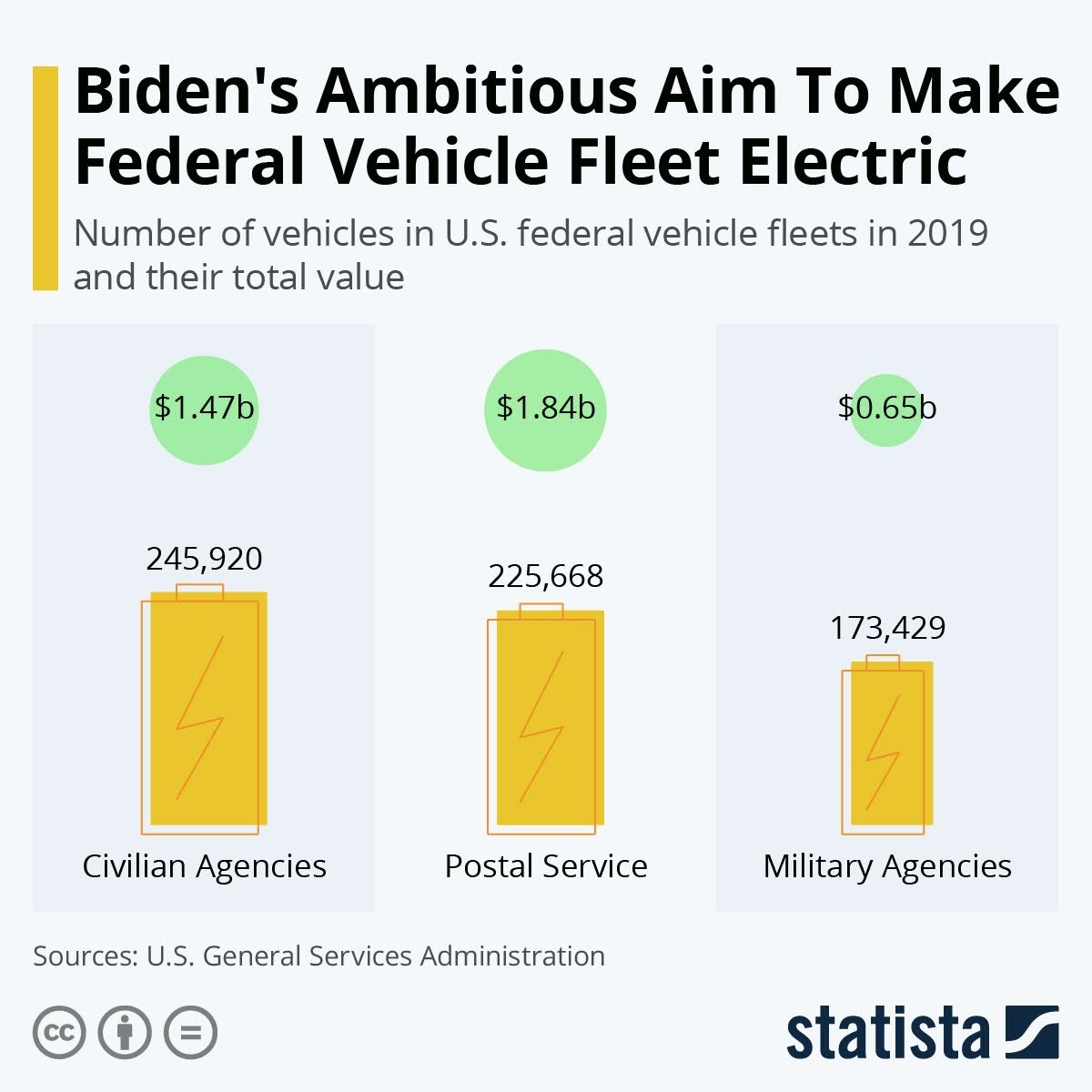 Bidens Ambitious Plan To Make Federal Vehicle Fleet Electric #infographic
