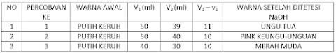 Contoh Laporan Praktikum Kimia Kelas XI SMA