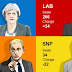 "UK ELECTION: EARLY RESULTS CONTRADICT ""HUNG PARLIAMENT"" EXIT POLL"