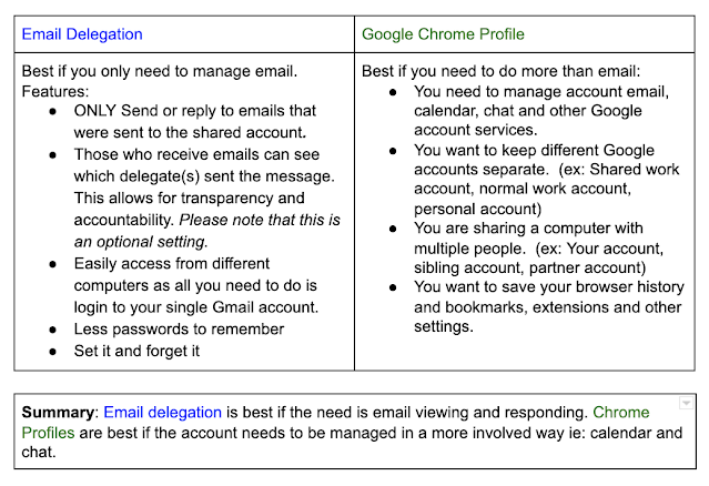 Image of three boxes, email delegation, google chrome profile, and summary. Under email delegation says: Best if you only need to manage email. Features: Only send or reply to emails that were sent to the shared account. Those who receive emails can see which delegate(s) sent the message. This allows for transparency and accountability. Please note that this is an optional setting. Easily access from different computers as all you need to do is login to your single Gmail account. Less passwords to remember Set it and forget it Under Google Chrome Profile: Best if you need to do more than email: You need to manage account email, calendar, chat and other Google account services.  You want to keep different Google accounts separate. (ex: Shared work account, normal work account, personal account) You are sharing a computer with multiple people, (ex: Your account, sibling account, partner account) You want to save your browser history and bookmarks, extensions and other settings. Summary: Email delegation is best if the need is email viewing and responding. Chrome Profiles are best if the account needs to be managed in a more involved way ie: calendar and chat.