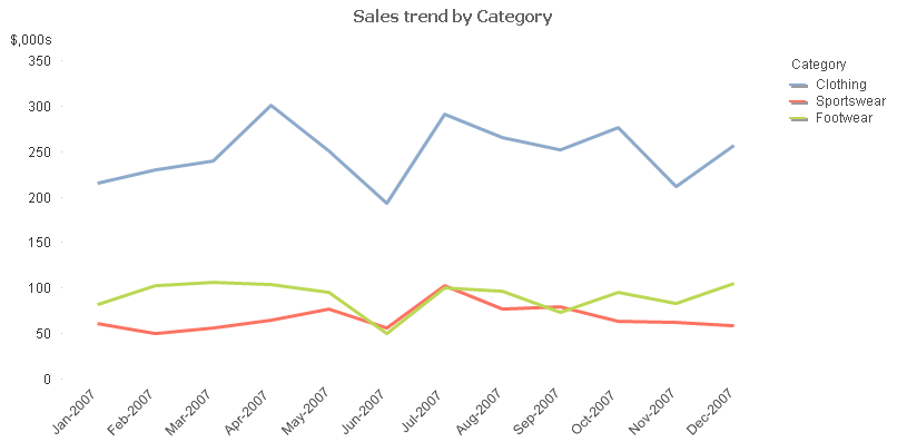 Qlik Tips: Lose the Legend in Line Charts