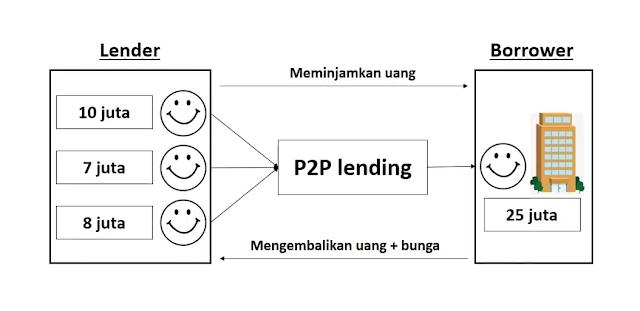 Ilustrasi peer to peer lending