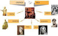 Descendencia de Cronos - Cronos