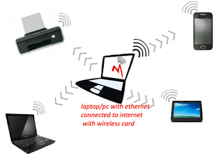 تحميل برنامج virtual router