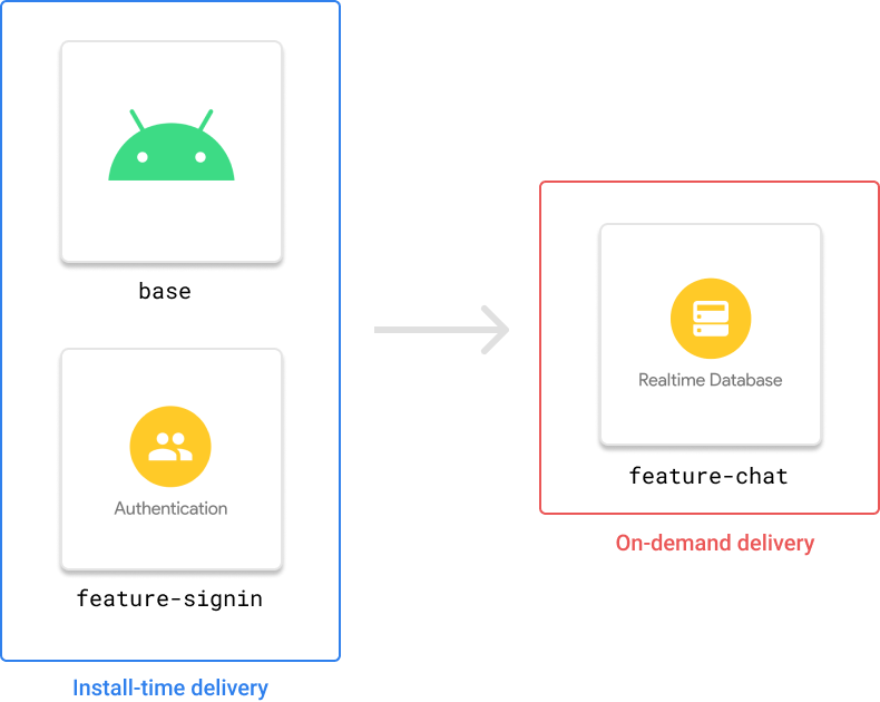 Image of the feature models in the latest version of the Firebase Android SDK