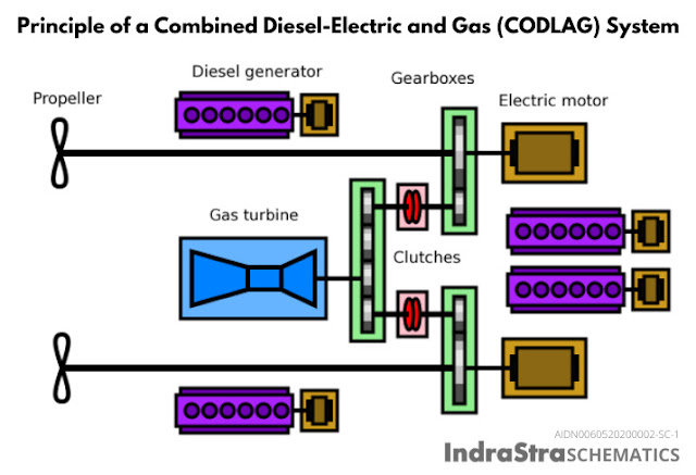 Combined Diesel Electric and Gas (CODLAG) / IndraStra Schematics