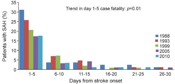 図:くも膜下出血の5日間の致死率推移