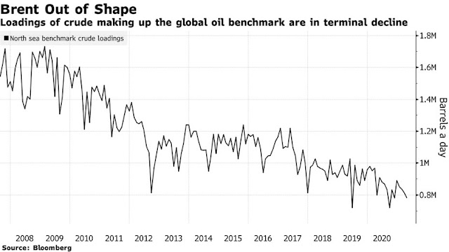 How a Hasty Move to Change the World's Key Oil Price Unraveled - Bloomberg