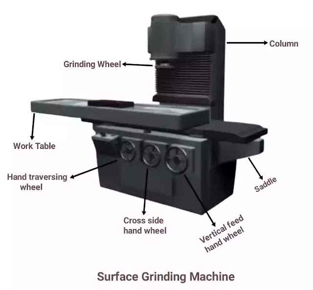 Surface Grinding Machine Parts and Function,Types,Uses