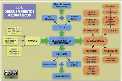 http://i2.wp.com/www3.gobiernodecanarias.org/medusa/ecoblog/esuasan/files/2013/03/esquema_descubrimientos_geografiacos.jpg