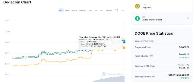Dogecoin-chart-Februari-2021