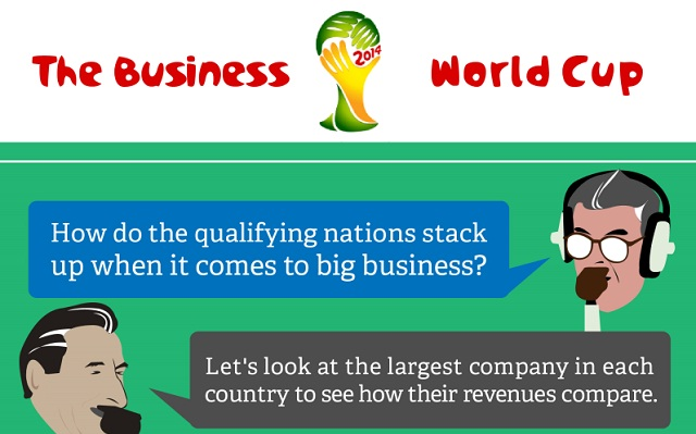 Image: The Business World Cup 2014 #infographic
