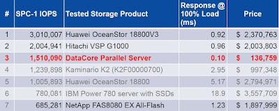 Kommender »DataCore Parallel Server« überzeugt im Benchmark