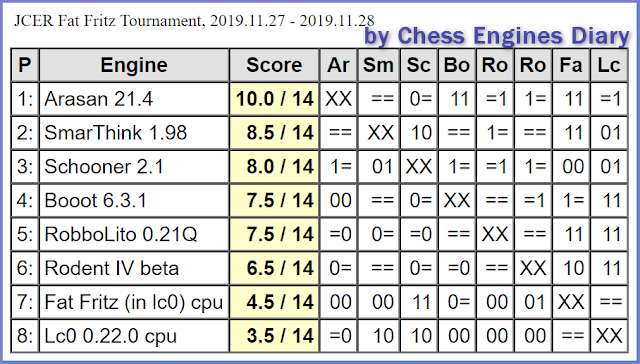 JCER (Jurek Chess Engines Rating) tournaments - Page 20 2019.11.27.FatFritzTournament.html