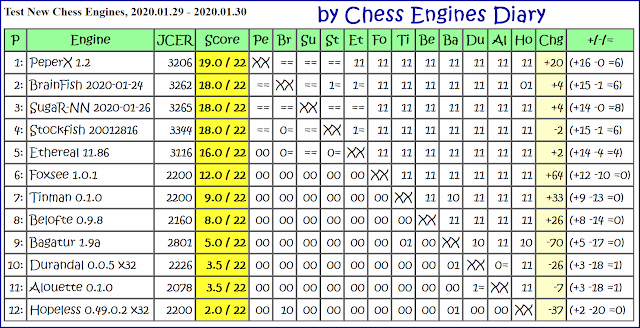 JCER Tournament 2020 2020.01.29.TestNewChessEngines