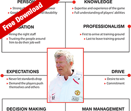 Sir Sir Alex Ferguson Leadership
