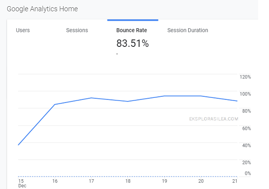 bounce rate blog tinggi cara nak turunkan bounce rate