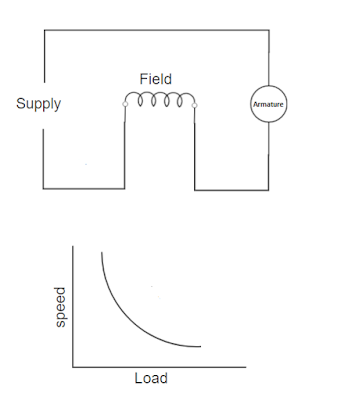 dc series motor and characteristics