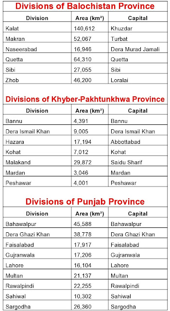list of provinces divisions, divisions of paksitan, pakistan Provences