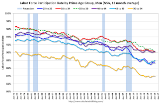 Labor Force Participation Rate, Men, Prime Age Groups