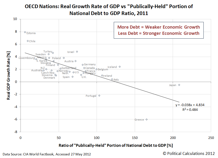 OECD Nations: Real Growth Rate of GDP vs 'Publically-Held' Portion of National Debt to GDP Ratio, 2011