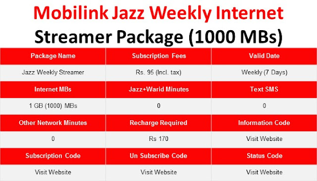 Jazz Packages, Jazz Internet Packages, JAzz Weekly Packages, Jazz Weekly Internet Packages