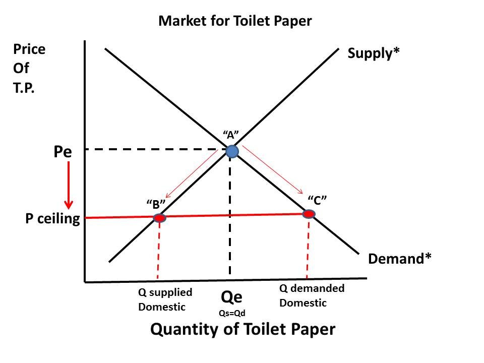 Supply And Demand Curve Price Ceiling