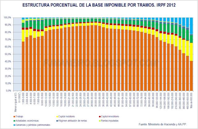 Estructura porcentual por tramos de base imponible IRPF 2012