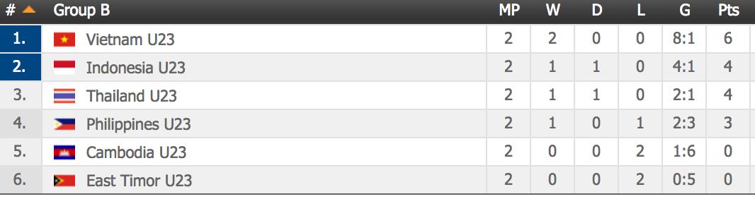 Bảng xếp hạng môn bóng đá nam Seagames 29 hết ngày 19/08/2017