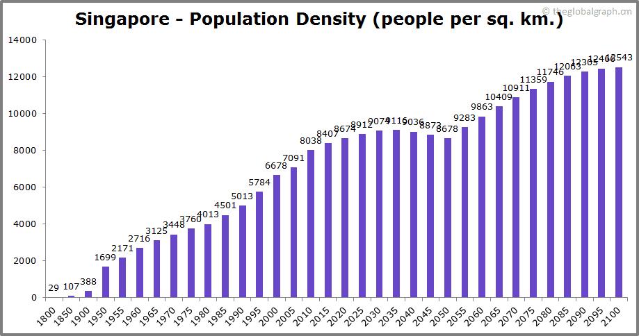 Singapore  Population Density (people per sq. km.)