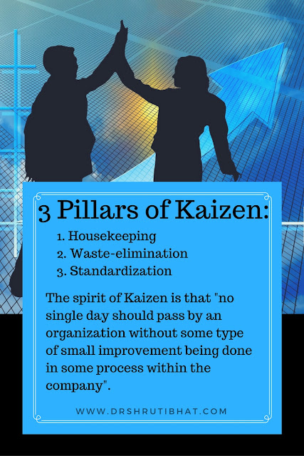 3 Pillars of Kaizen: 1. Housekeeping 2. Waste-elimination  3. Standardization The spirit of Kaizen is that- no single day should pass by an organization without some type of small improvement being done in some process within the company.