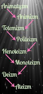 animatyzm, animizm, totemizm, politeizm, henoteizm, monoteizm, deizm, ateizm, ewolucjonizm, schemat