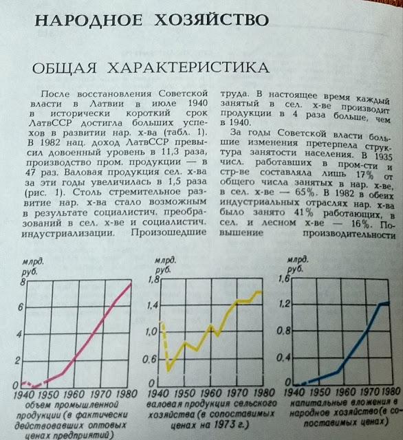Народное хозяйство Советской Латвии.