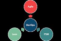 Integrating ITSM and DevOps