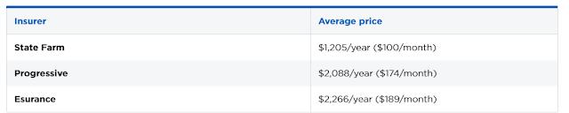 auto insurance rates comparison