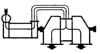 Gambar 67. Turbin dengan double exhaust