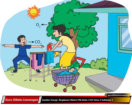 Sumber Energi. Ringkasan Materi IPA Kelas 4 SD Tema 2 Subtema 1